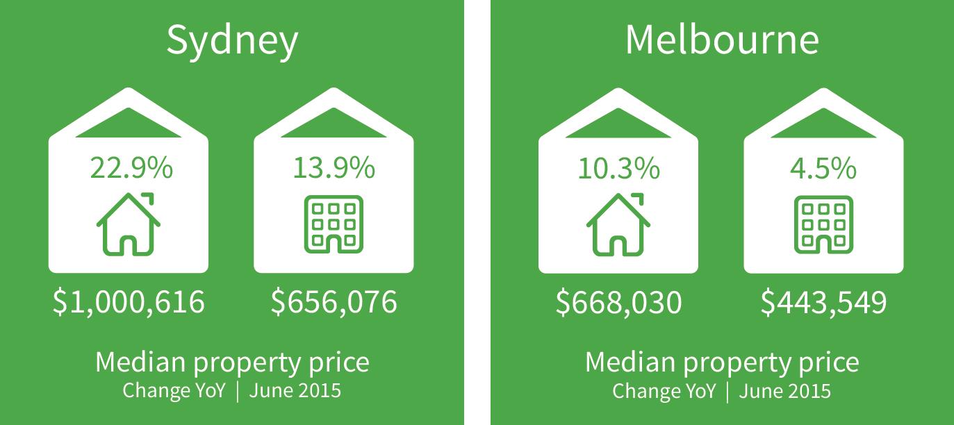 Prezzo medio proprietà a Sydney e Melbourne