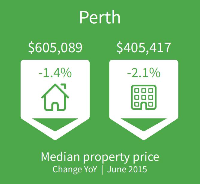 Prezzo medio proprietà a Perth