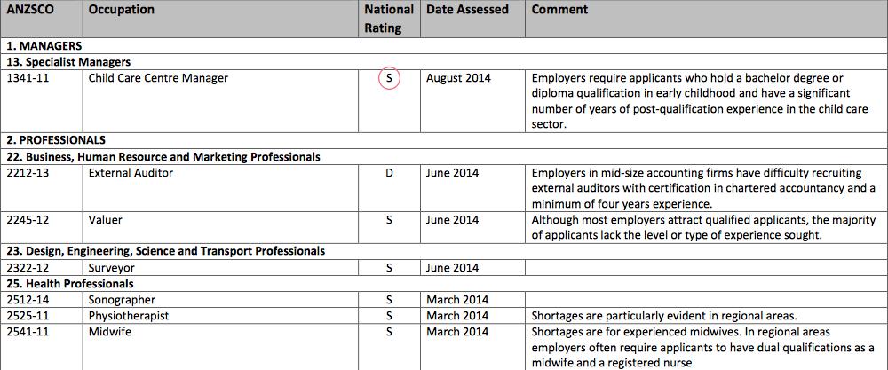Liste carenza di lavoro
