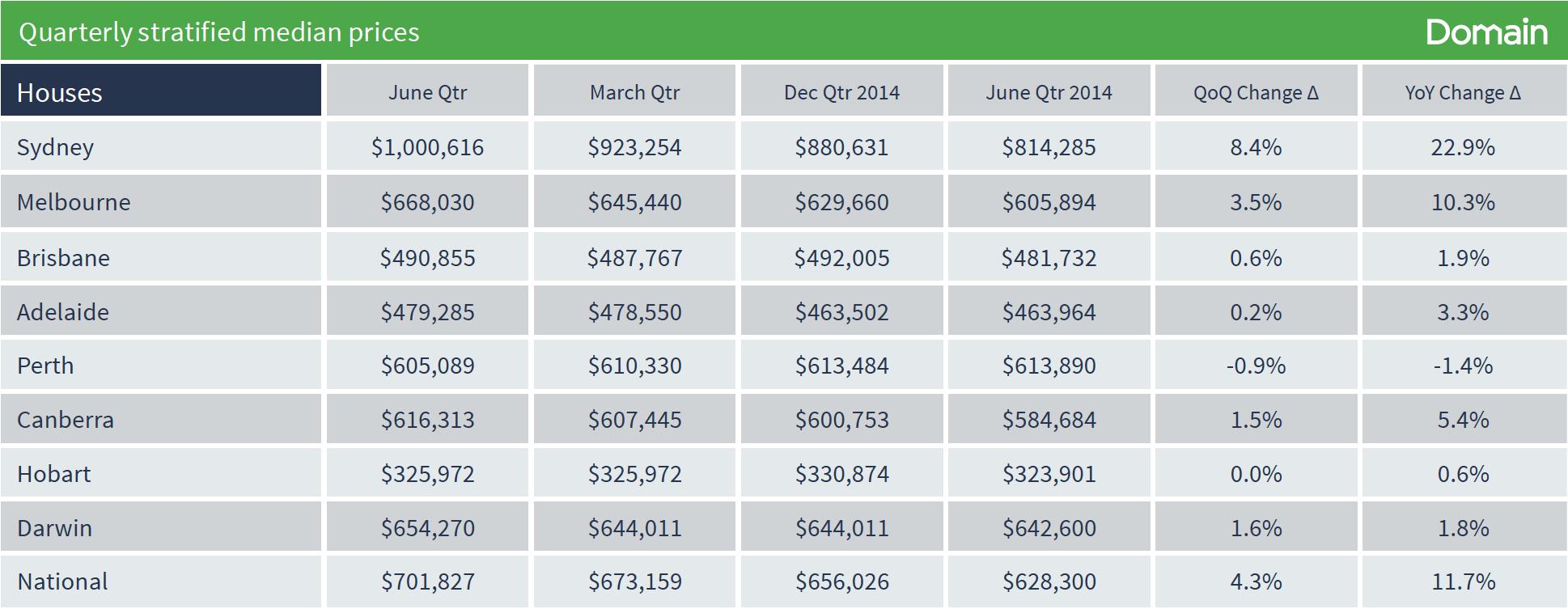 Costo trimestrale per le case