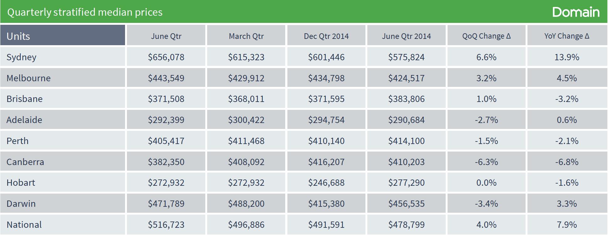 Costo trimestrale per le unità