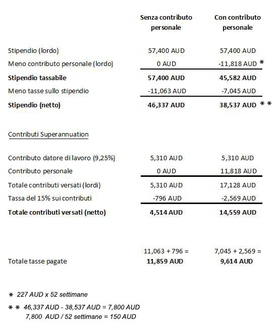 Fondo pensionistico australiano: Superannuation